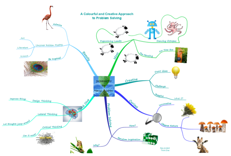 PVbMQu8Z_BIOMIMICRY-for-Young-Children-mind-map